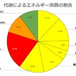代謝によるエネルギー消費の割合(基礎代謝+活動代謝+DIT)